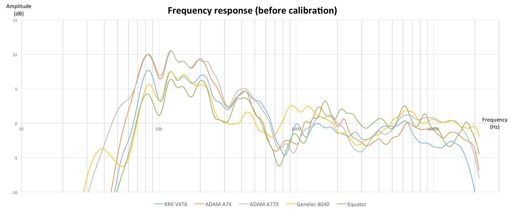 SW_C1_Frequency_response_before