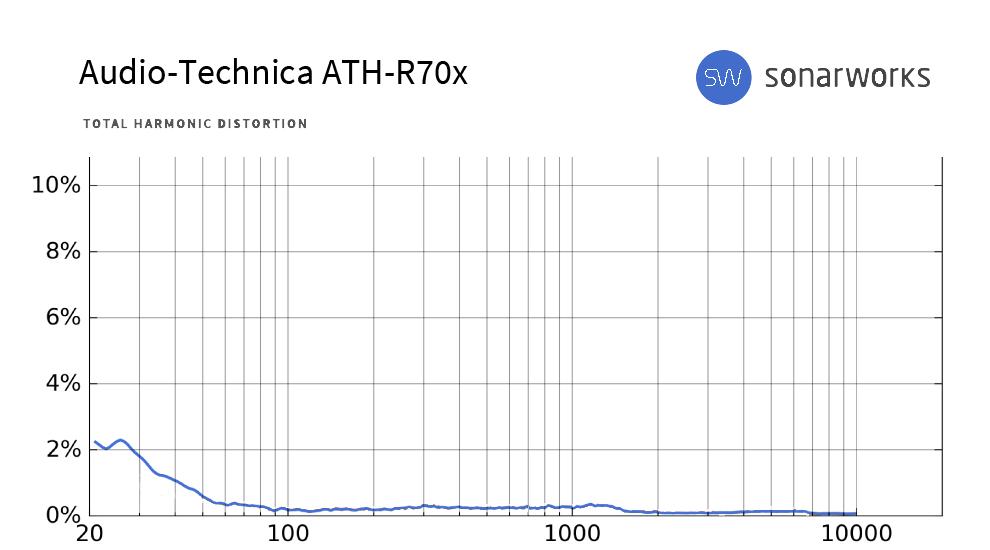 Sonarworks-measurement-ATH-R70x-THD